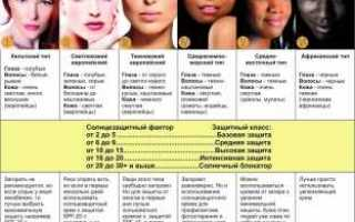 Как определить фототип кожи